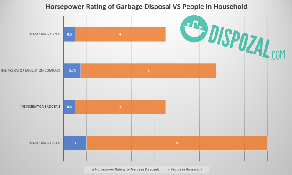 Best Garbage Disposal Based on Horsepower