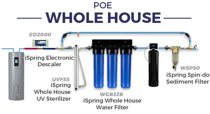 Whole Home Water Purifier